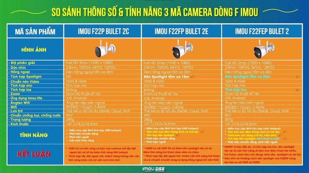 So sánh 3 mã camera imou dòng F